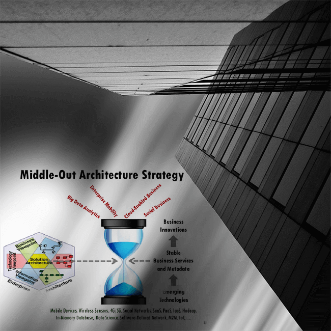 enterprise architecture middle out approach